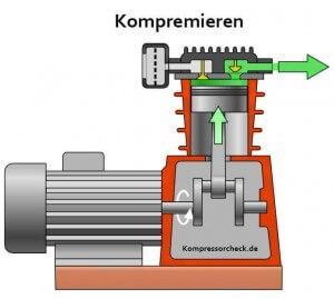 ▷ Druckluft Kompressor Funktion & Aufbau (3D Animation ansehen)