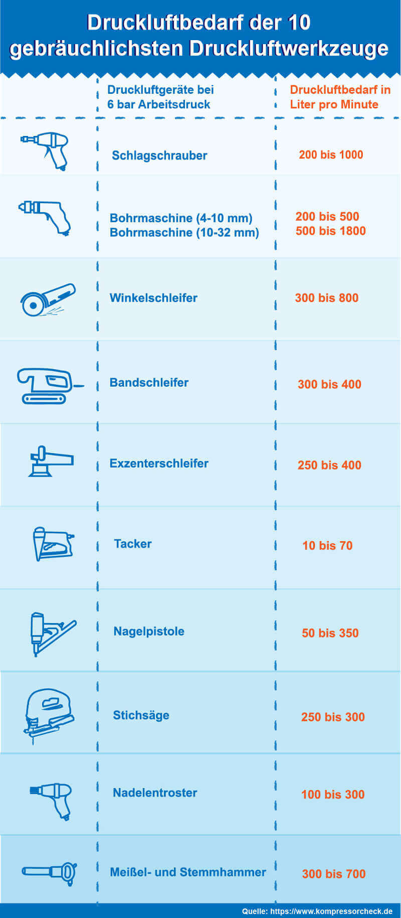 Druckluftwerkzeug Tabelle.