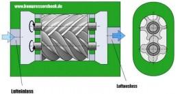 Animation zum Schraubenkompressor Aufbau.