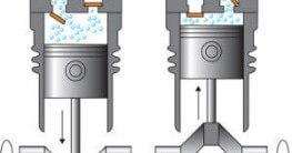 Kolbenkompressor Animation des Verdichtungsablaufes.