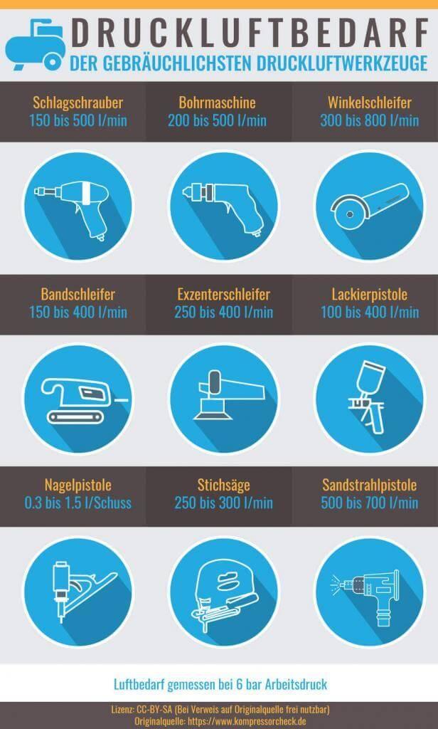 Druckluftwerkzeug Luftverbrauch anhand einer Grafik aufgezeigt.